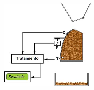 Funcionamiento de medidor de humedad Agri-TR para granos y oleaginosas